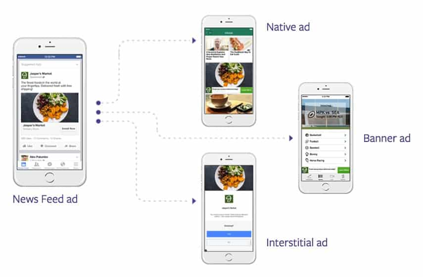 Facebook Audience Network Example